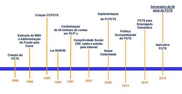 Fundo do Garantia do Tempo de Serviço (FGTS) completa 50 anos